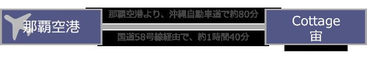 沖縄県恩納村 Cottage宙までのアクセス